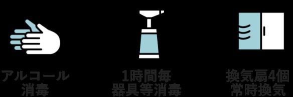 アルコール消毒、1時間毎器具等消毒、換気扇4個常時換気